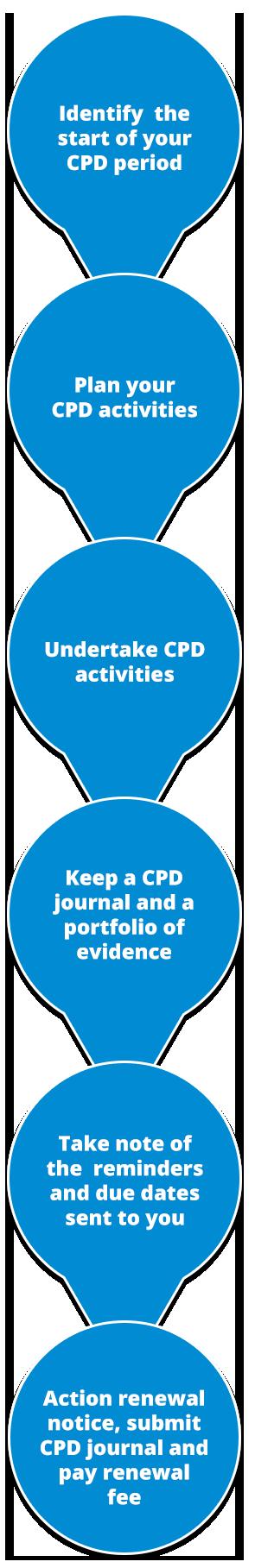 CHIA Renewal Process Steps